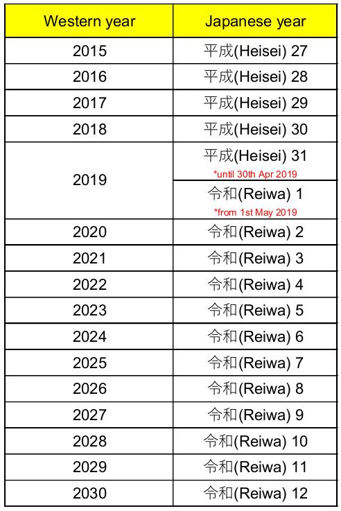 Japanese year converter | OIST Groups