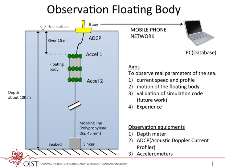System diagram of the observation floating body.