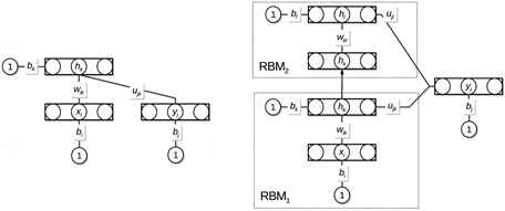 Architecture of the neural networks