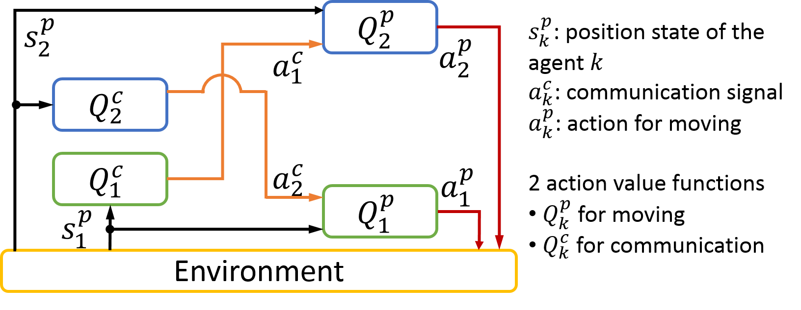 Multiagen reinforcement learning framework