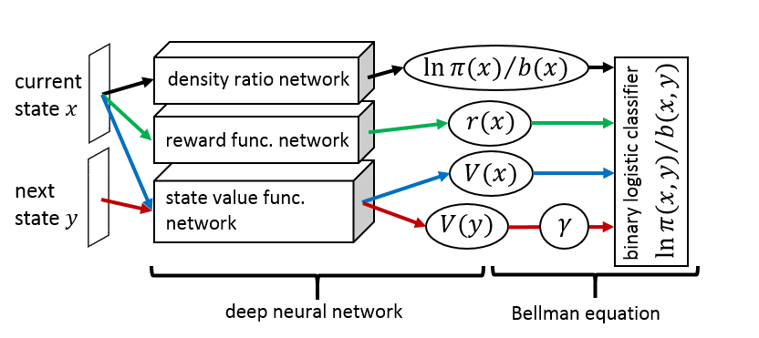 Deep inverse reinforcement learning architecture