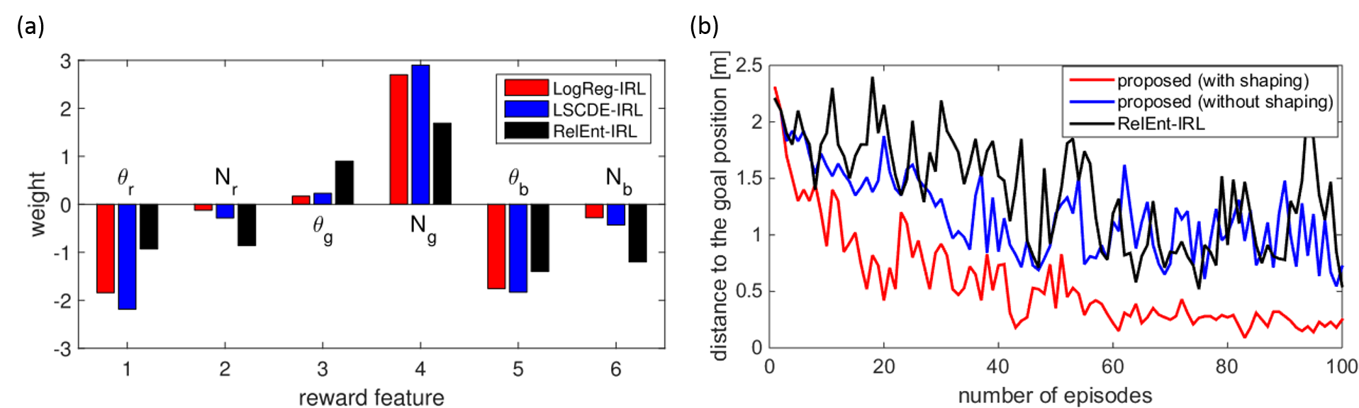 inverse reinforcement learning: results