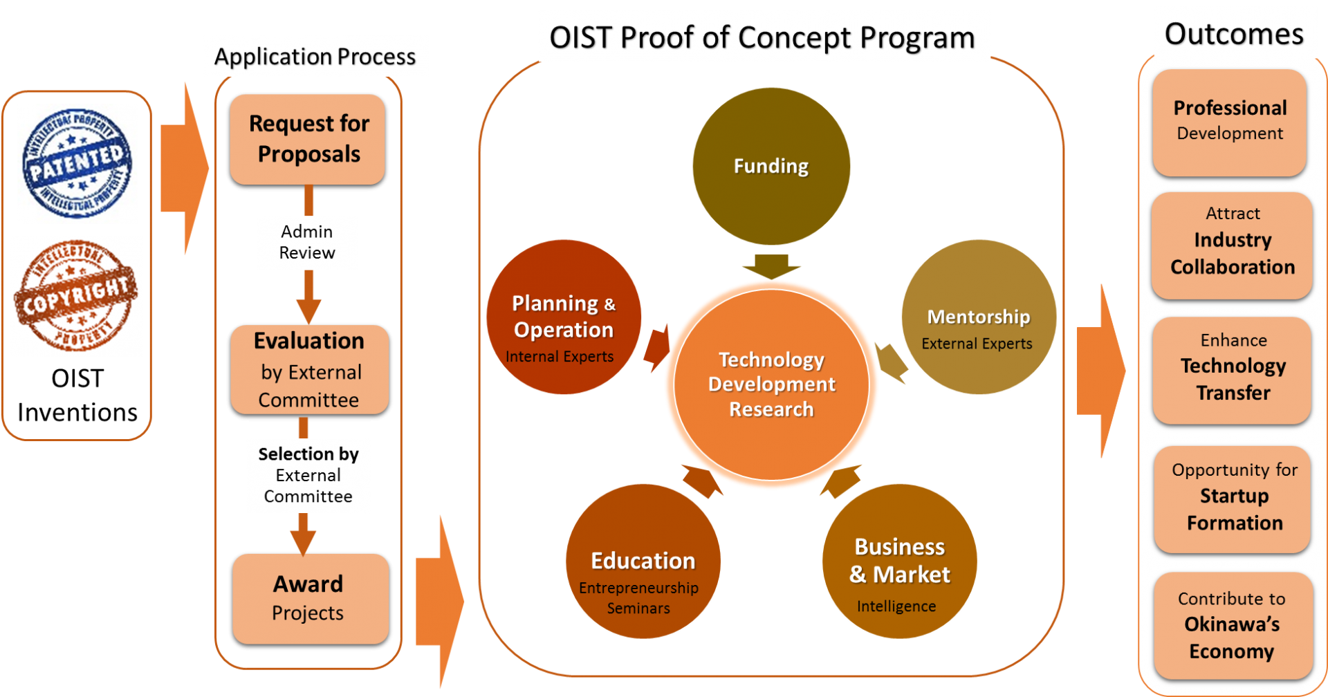 proof of concept | oist groups, Presentation templates
