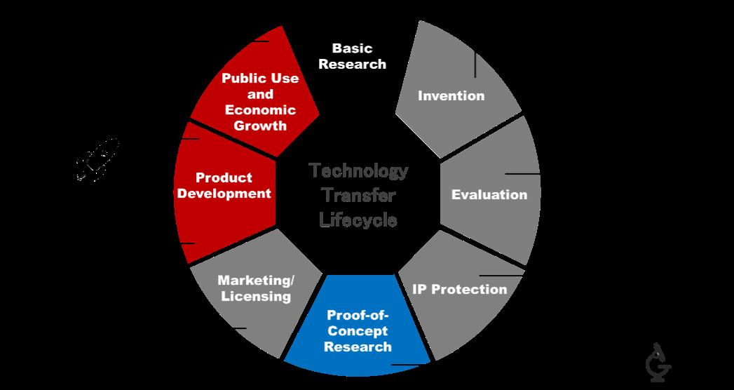 Technology Transfer Lifecycle illustration