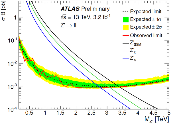 LHC Run-2 bound on the Z' boson mass in the classically ...